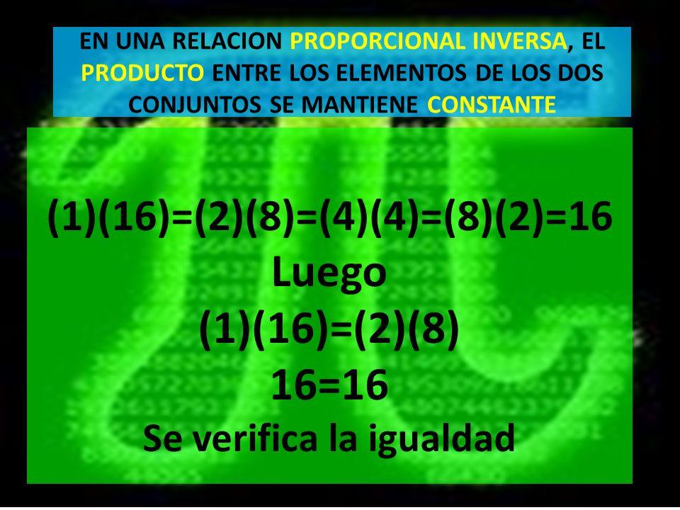 EN UNA RELACION PROPORCIONAL INVERSA, EL PRODUCTO ENTRE LOS ELEMENTOS DE LOS DOS CONJUNTOS SE MANTIENE CONSTANTE (1)(16)=(2)(8)=(4)(4)=(8)(2)=16 Luego (1)(16)=(2)(8) 16=16 Se verifica la igualdad
