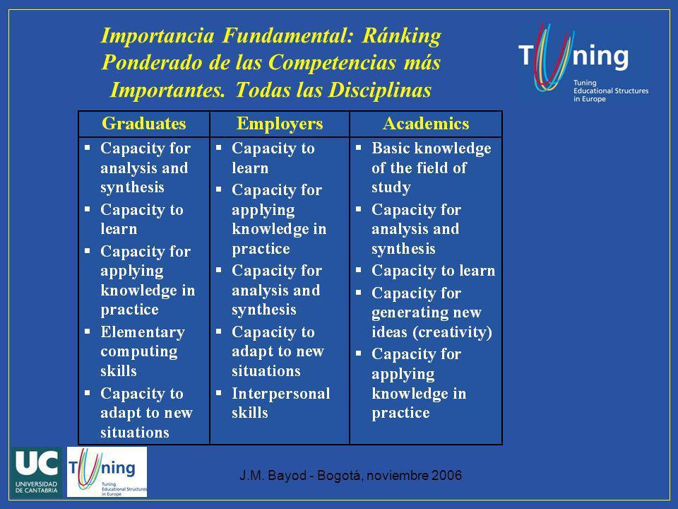 J.M. Bayod - Bogotá, noviembre 2006 Importancia Fundamental: Ránking Ponderado de las Competencias más Importantes. Todas las Disciplinas