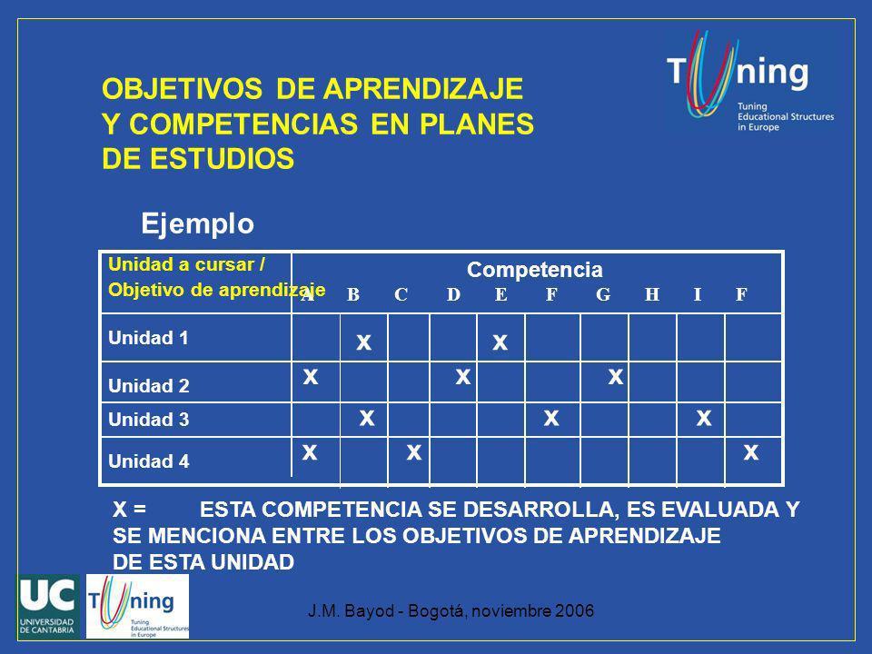 J.M. Bayod - Bogotá, noviembre 2006 OBJETIVOS DE APRENDIZAJE Y COMPETENCIAS EN PLANES DE ESTUDIOS Ejemplo Unidad a cursar / Objetivo de aprendizaje Un