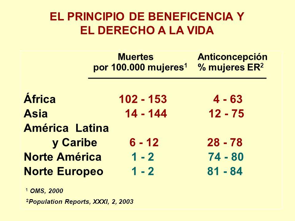 EL PRINCIPIO DE BENEFICENCIA Y EL DERECHO A LA VIDA Muertes Anticoncepción por 100.000 mujeres 1 % mujeres ER 2 _____________________________ África 102 - 153 4 - 63 Asia 14 - 144 12 - 75 América Latina y Caribe 6 - 12 28 - 78 Norte América 1 - 2 74 - 80 Norte Europeo 1 - 2 81 - 84 1 OMS, 2000 2 Population Reports, XXXI, 2, 2003