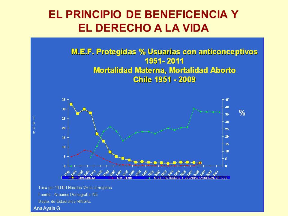 17 Ana Ayala G EL PRINCIPIO DE BENEFICENCIA Y EL DERECHO A LA VIDA