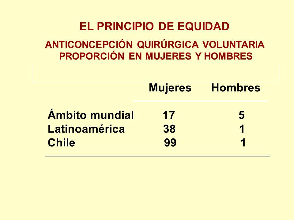EL PRINCIPIO DE EQUIDAD ANTICONCEPCIÓN QUIRÚRGICA VOLUNTARIA PROPORCIÓN EN MUJERES Y HOMBRES Mujeres Hombres Ámbito mundial 17 5 Latinoamérica 38 1 Chile 99 1