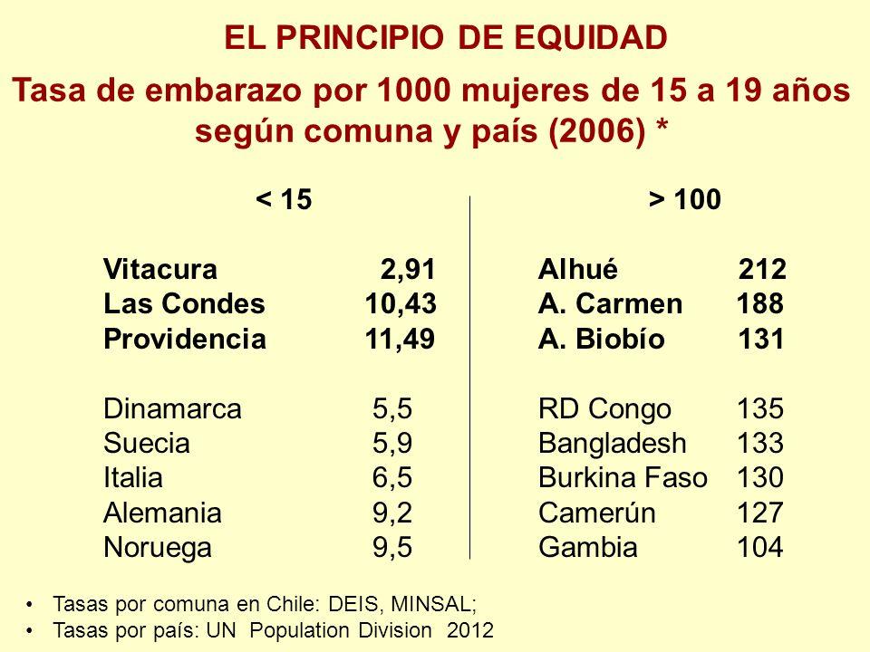 100 Vitacura 2,91Alhué 212 Las Condes10,43 A. Carmen 188 Providencia11,49A.