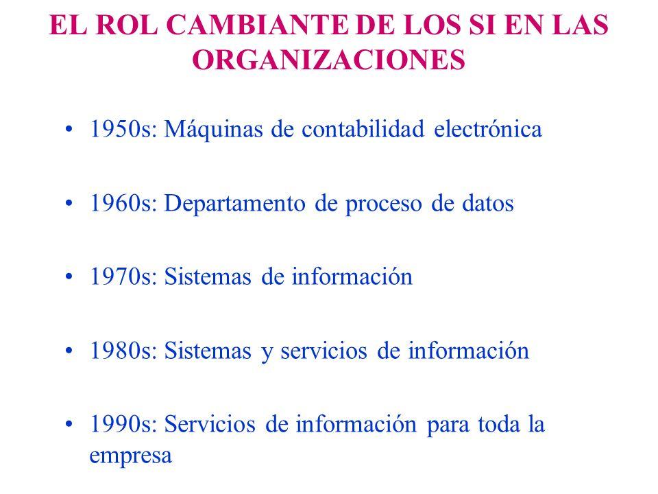 EL ROL CAMBIANTE DE LOS SI EN LAS ORGANIZACIONES 1950s: Máquinas de contabilidad electrónica 1960s: Departamento de proceso de datos 1970s: Sistemas d