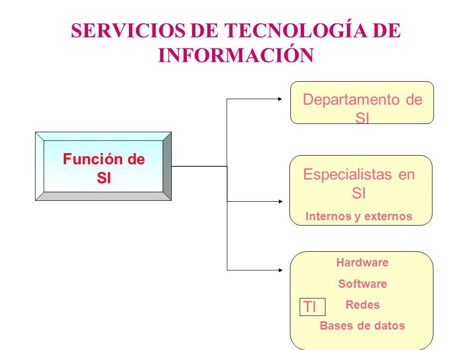 SERVICIOS DE TECNOLOGÍA DE INFORMACIÓN Función de SI Departamento de SI Especialistas en SI Internos y externos Hardware Software Redes Bases de datos
