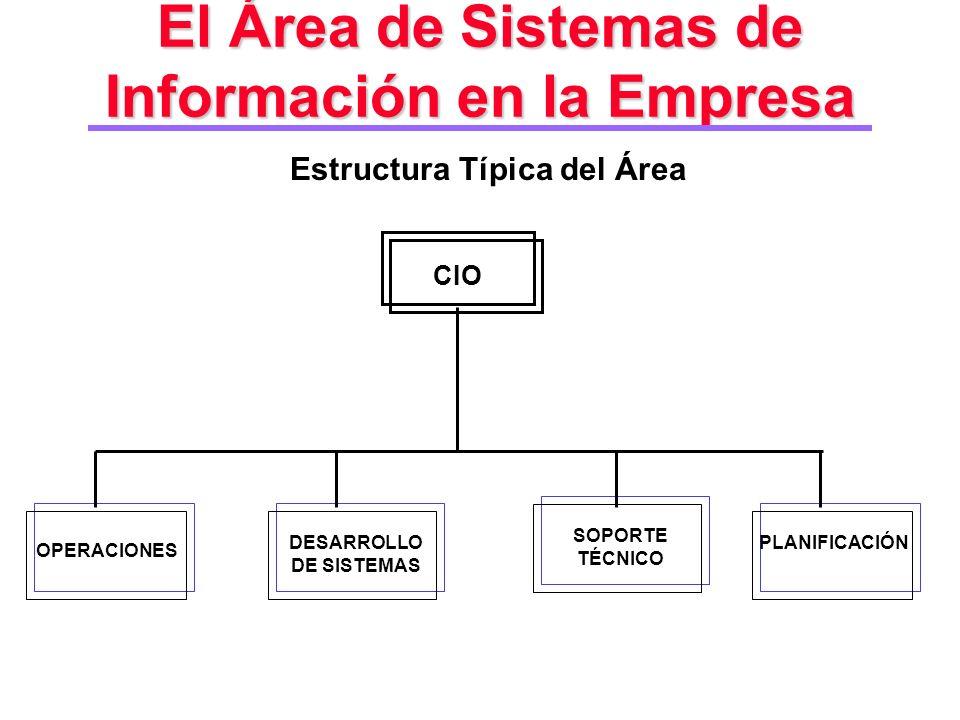 El Área de Sistemas de Información en la Empresa Estructura Típica del Área CIO OPERACIONES DESARROLLO DE SISTEMAS SOPORTE TÉCNICO PLANIFICACIÓN