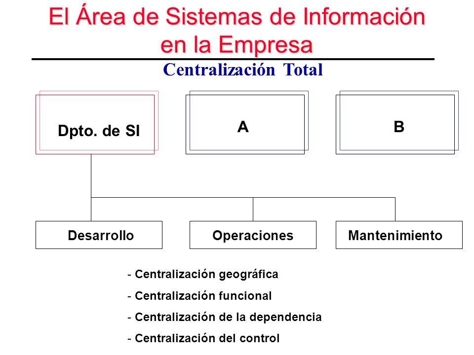 El Área de Sistemas de Información en la Empresa Desarrollo Centralización Total Dpto. de SI OperacionesMantenimiento AB - Centralización geográfica -