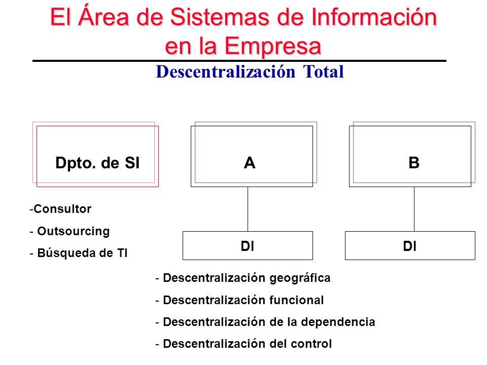 El Área de Sistemas de Información en la Empresa Descentralización Total Dpto. de SI DI AB - Descentralización geográfica - Descentralización funciona