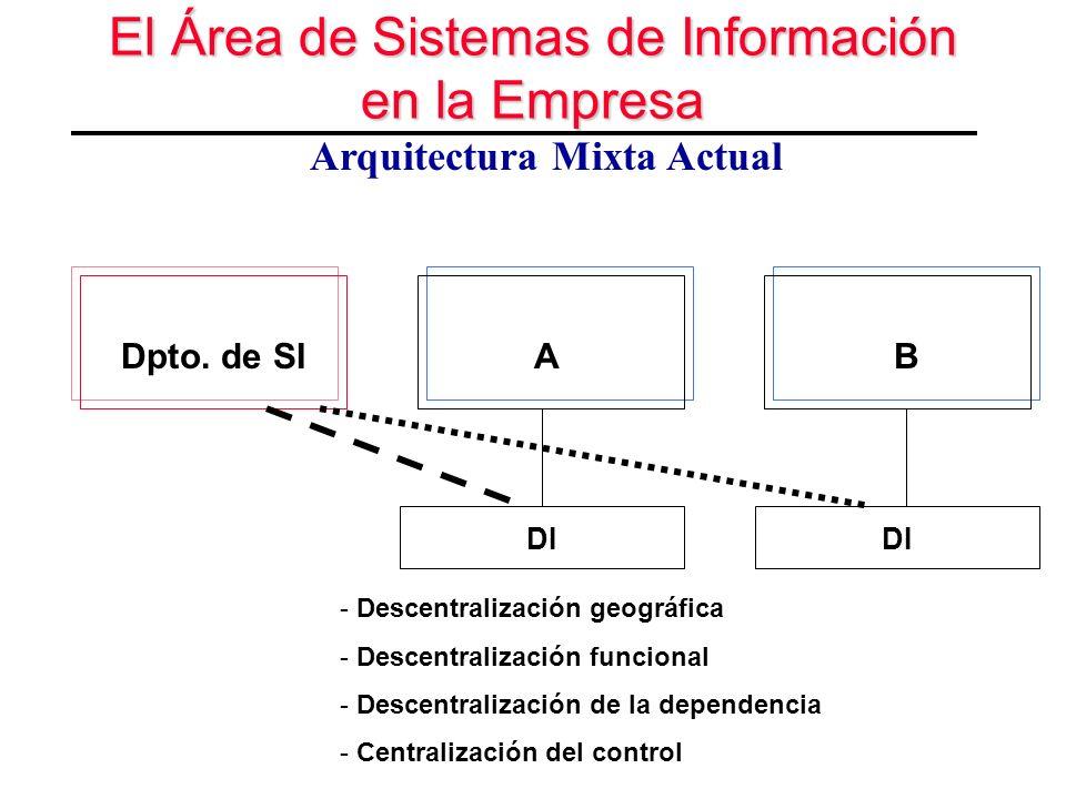 El Área de Sistemas de Información en la Empresa Arquitectura Mixta Actual Dpto. de SI DI AB - Descentralización geográfica - Descentralización funcio