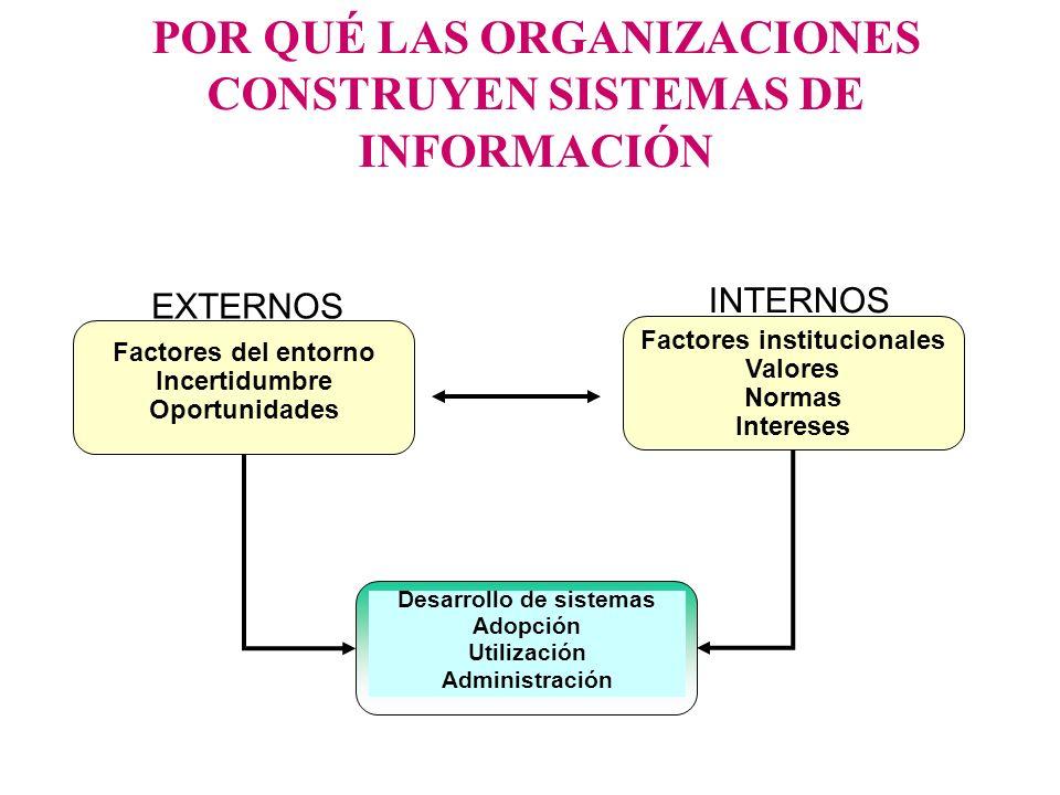 POR QUÉ LAS ORGANIZACIONES CONSTRUYEN SISTEMAS DE INFORMACIÓN EXTERNOS INTERNOS Desarrollo de sistemas Adopción Utilización Administración Factores de