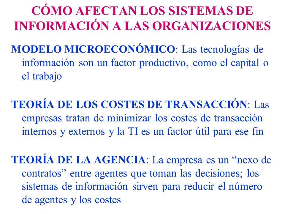 CÓMO AFECTAN LOS SISTEMAS DE INFORMACIÓN A LAS ORGANIZACIONES MODELO MICROECONÓMICO: Las tecnologías de información son un factor productivo, como el