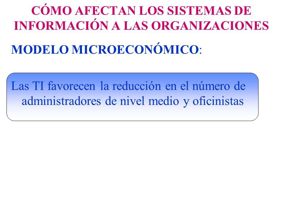 CÓMO AFECTAN LOS SISTEMAS DE INFORMACIÓN A LAS ORGANIZACIONES MODELO MICROECONÓMICO: Las TI favorecen la reducción en el número de administradores de