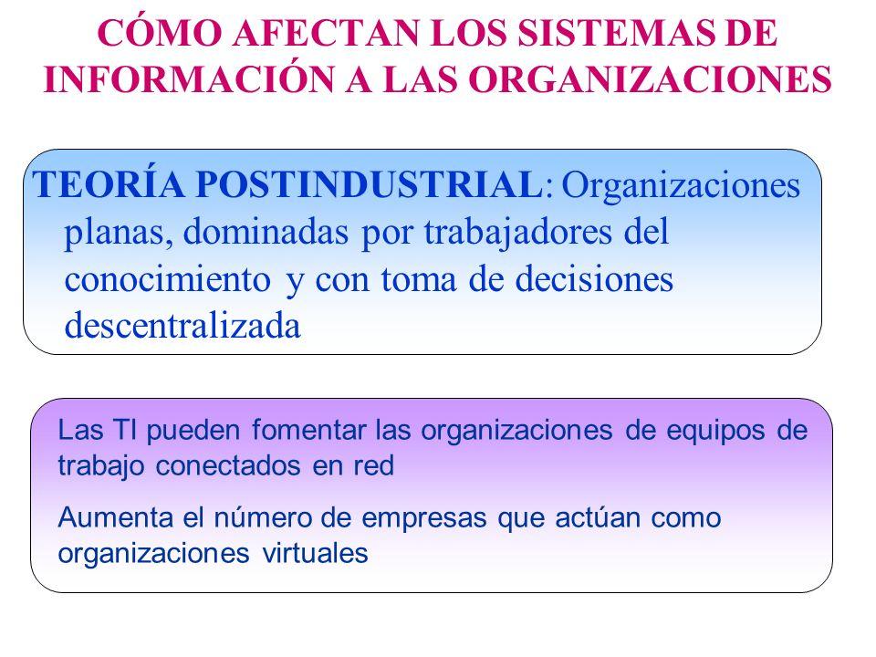 TEORÍA POSTINDUSTRIAL: Organizaciones planas, dominadas por trabajadores del conocimiento y con toma de decisiones descentralizada CÓMO AFECTAN LOS SI