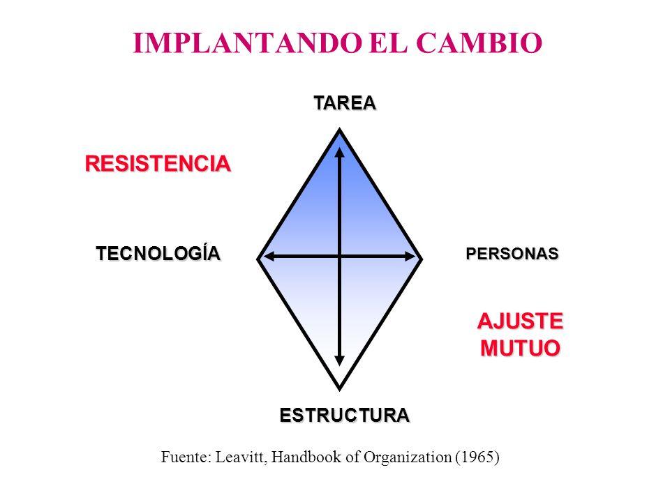 IMPLANTANDO EL CAMBIO Fuente: Leavitt, Handbook of Organization (1965) TAREA PERSONAS TECNOLOGÍA ESTRUCTURA RESISTENCIA AJUSTE MUTUO