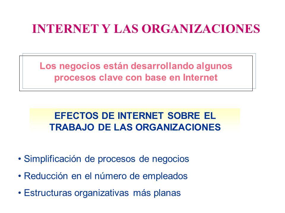 INTERNET Y LAS ORGANIZACIONES Los negocios están desarrollando algunos procesos clave con base en Internet EFECTOS DE INTERNET SOBRE EL TRABAJO DE LAS