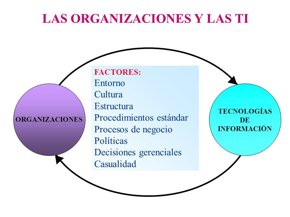 FACTORES: Entorno Cultura Estructura Procedimientos estándar Procesos de negocio Políticas Decisiones gerenciales Casualidad LAS ORGANIZACIONES Y LAS