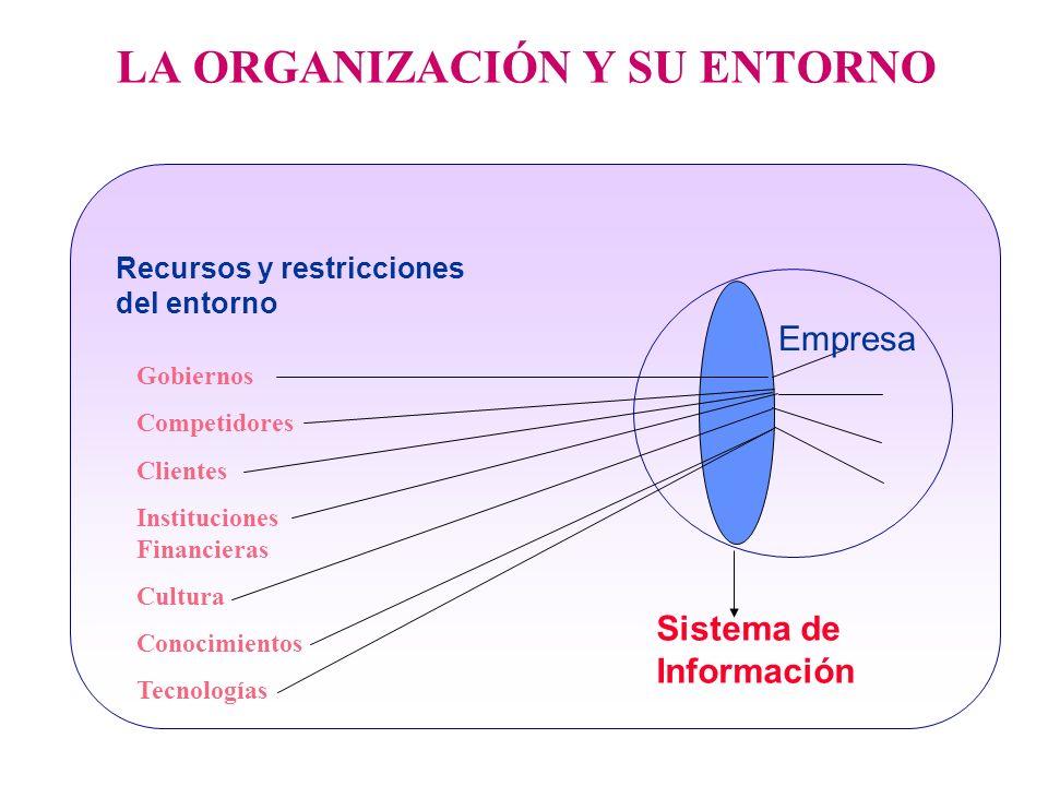 LA ORGANIZACIÓN Y SU ENTORNO Recursos y restricciones del entorno Gobiernos Competidores Clientes Instituciones Financieras Cultura Conocimientos Tecn