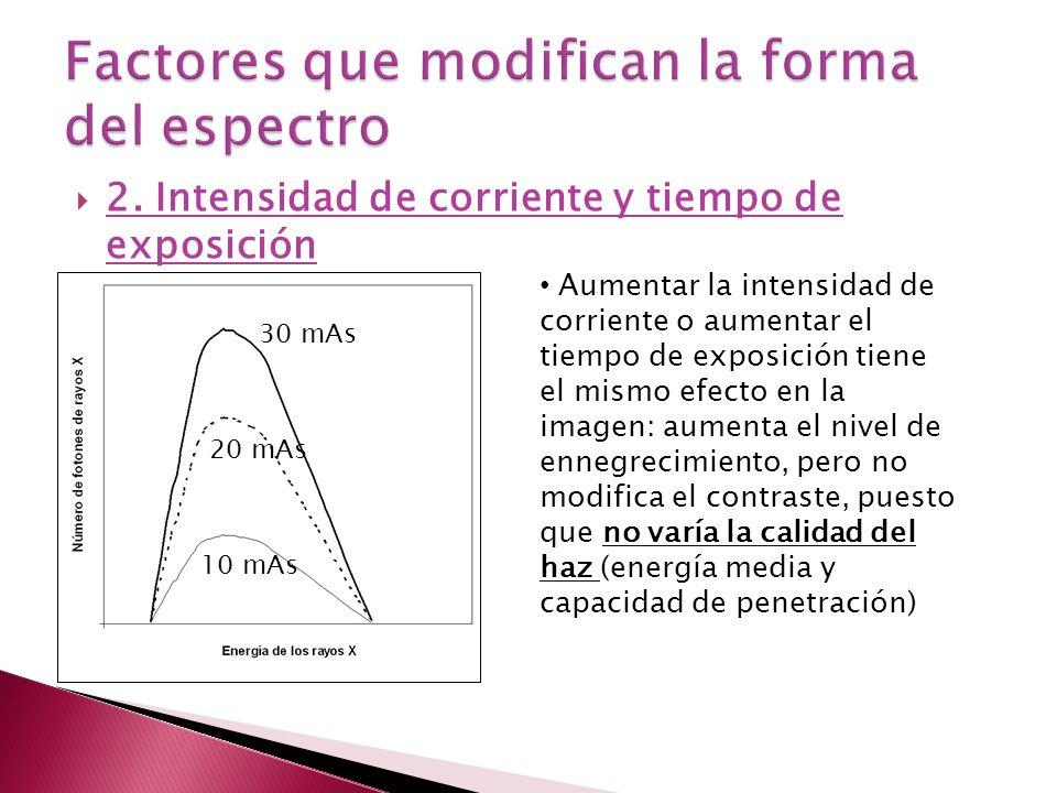 2. Intensidad de corriente y tiempo de exposición 10 mAs 20 mAs 30 mAs Aumentar la intensidad de corriente o aumentar el tiempo de exposición tiene el