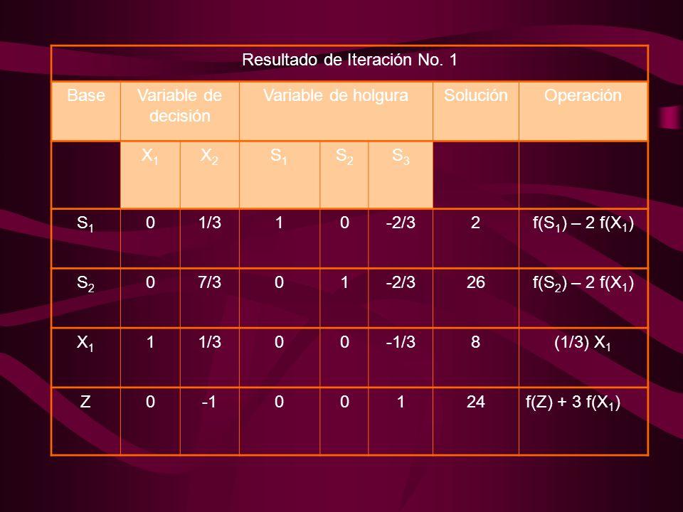 Resultado de Iteración No. 1 BaseVariable de decisión Variable de holguraSoluciónOperación X1X1 X2X2 S1S1 S2S2 S3S3 S1S1 01/310-2/32f(S 1 ) – 2 f(X 1