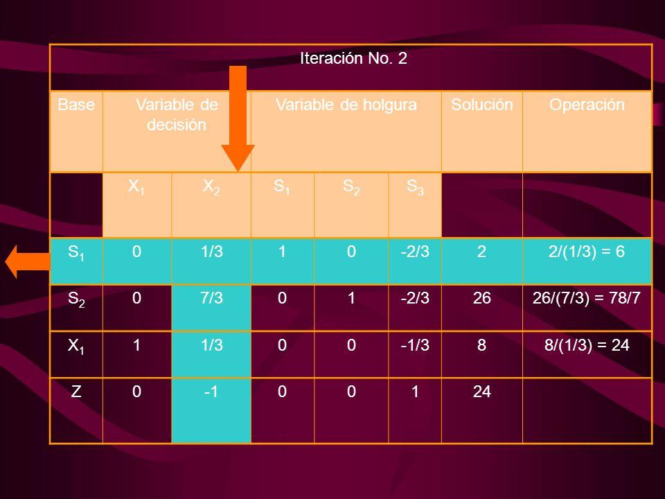Iteración No. 2 BaseVariable de decisión Variable de holguraSoluciónOperación X1X1 X2X2 S1S1 S2S2 S3S3 S1S1 01/310-2/322/(1/3) = 6 S2S2 07/301-2/32626