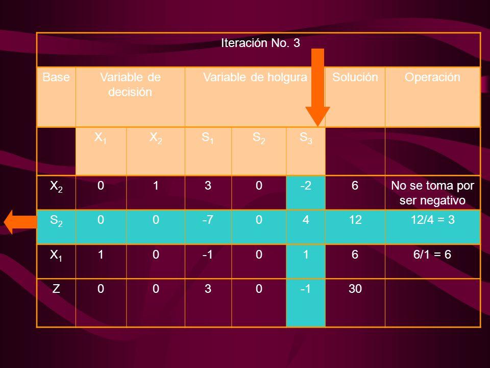 Iteración No. 3 BaseVariable de decisión Variable de holguraSoluciónOperación X1X1 X2X2 S1S1 S2S2 S3S3 X2X2 0130-26No se toma por ser negativo S2S2 00