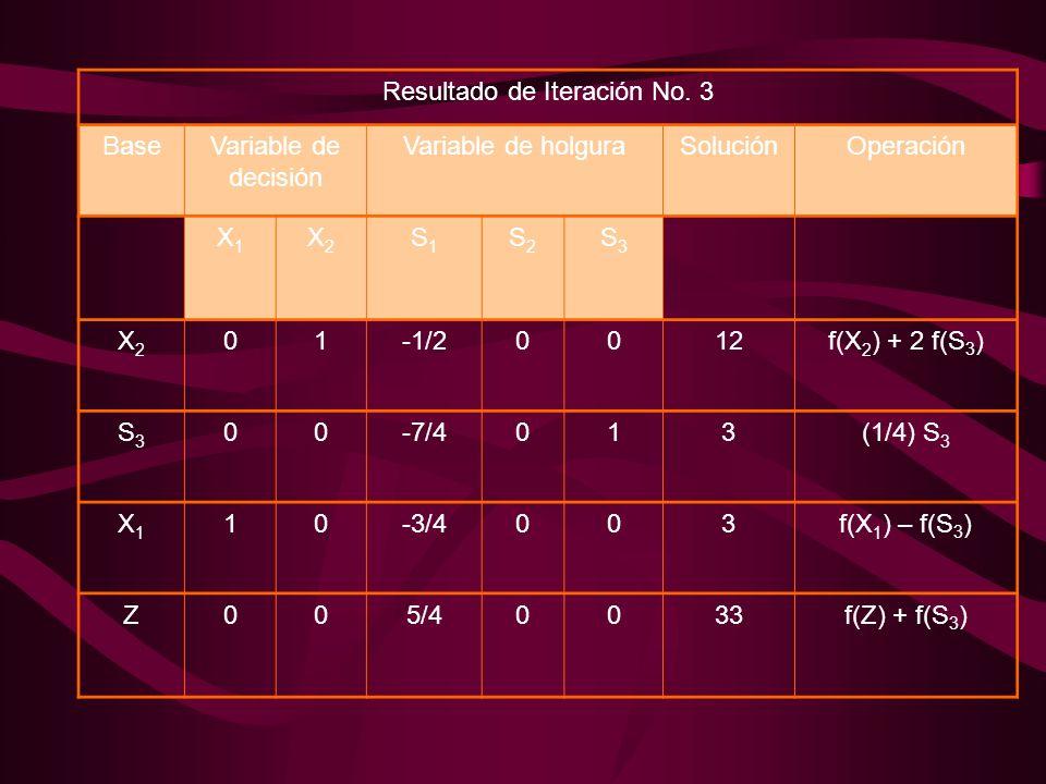 Resultado de Iteración No. 3 BaseVariable de decisión Variable de holguraSoluciónOperación X1X1 X2X2 S1S1 S2S2 S3S3 X2X2 01-1/20012f(X 2 ) + 2 f(S 3 )