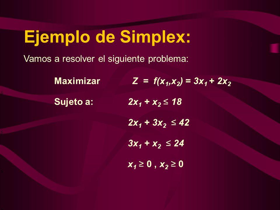 Ejemplo de Simplex: Vamos a resolver el siguiente problema: MaximizarZ = f(x 1,x 2 ) = 3x 1 + 2x 2 Sujeto a:2x 1 + x 2 18 2x 1 + 3x 2 42 3x 1 + x 2 24