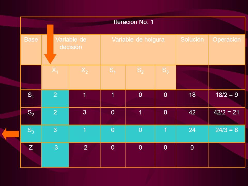 Iteración No. 1 BaseVariable de decisión Variable de holguraSoluciónOperación X1X1 X2X2 S1S1 S2S2 S3S3 S1S1 211001818/2 = 9 S2S2 230104242/2 = 21 S3S3