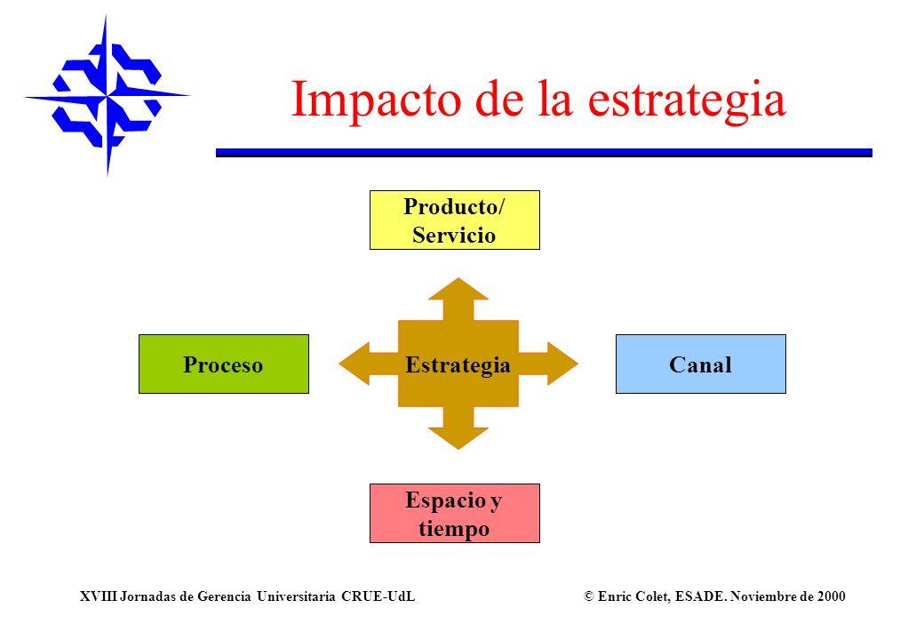 © Enric Colet, ESADE. Noviembre de 2000XVIII Jornadas de Gerencia Universitaria CRUE-UdL Producto/ Servicio Espacio y tiempo CanalProceso Estrategia I