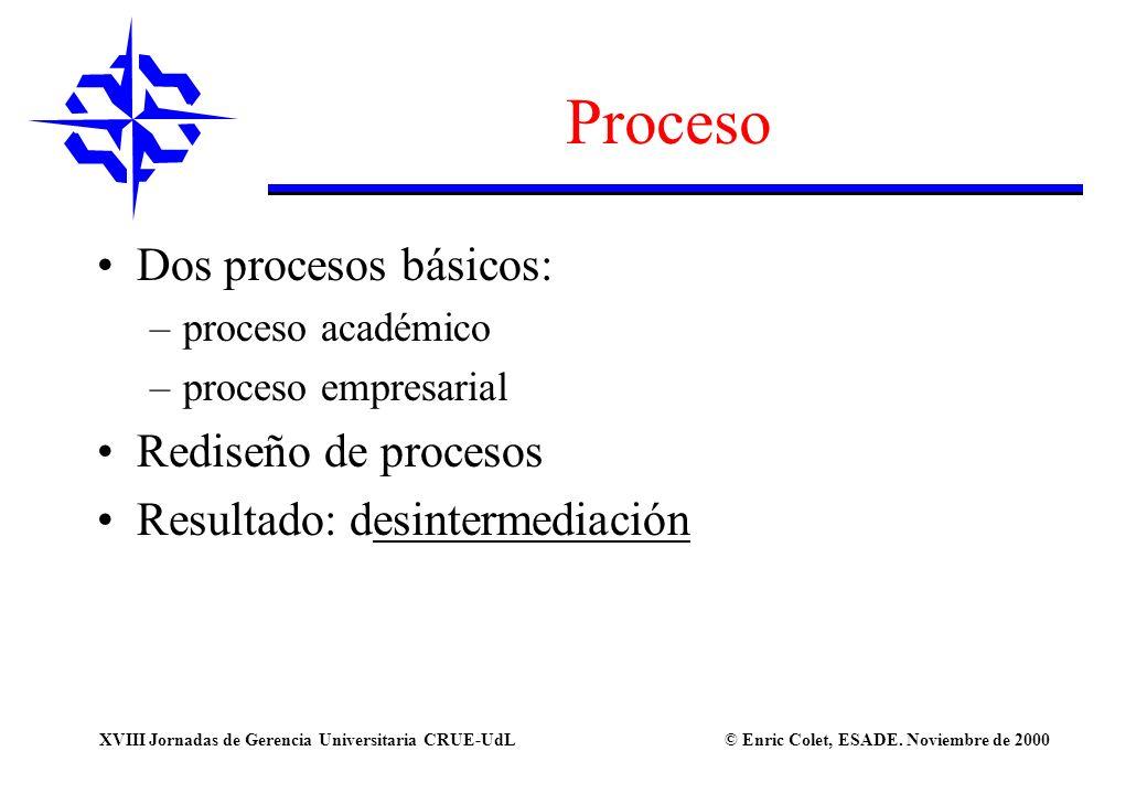 © Enric Colet, ESADE. Noviembre de 2000XVIII Jornadas de Gerencia Universitaria CRUE-UdL Proceso Dos procesos básicos: –proceso académico –proceso emp