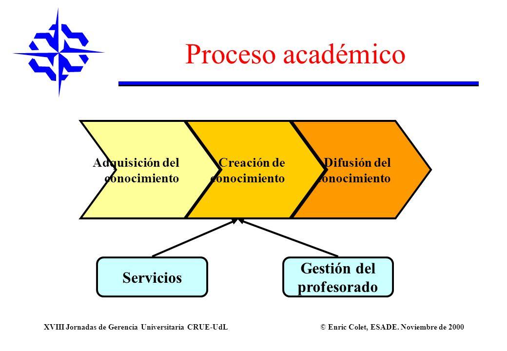 © Enric Colet, ESADE. Noviembre de 2000XVIII Jornadas de Gerencia Universitaria CRUE-UdL Adquisición del conocimiento Difusión del conocimiento Creaci