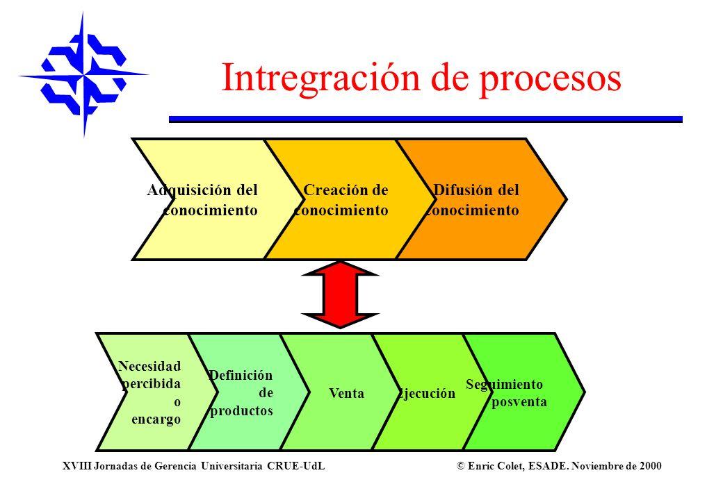 © Enric Colet, ESADE. Noviembre de 2000XVIII Jornadas de Gerencia Universitaria CRUE-UdL Intregración de procesos Necesidad percibida o encargo Defini