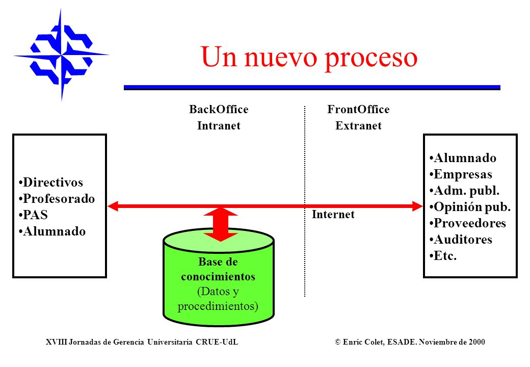 © Enric Colet, ESADE. Noviembre de 2000XVIII Jornadas de Gerencia Universitaria CRUE-UdL Un nuevo proceso Alumnado Empresas Adm. publ. Opinión pub. Pr