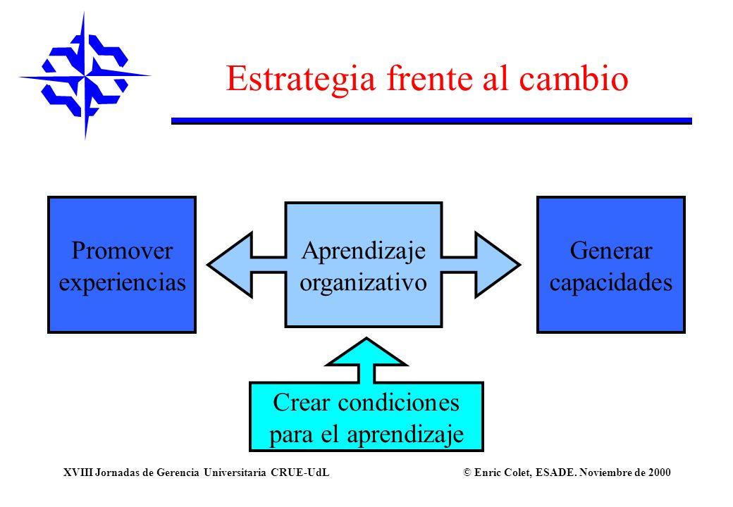 © Enric Colet, ESADE. Noviembre de 2000XVIII Jornadas de Gerencia Universitaria CRUE-UdL Estrategia frente al cambio Aprendizaje organizativo Promover