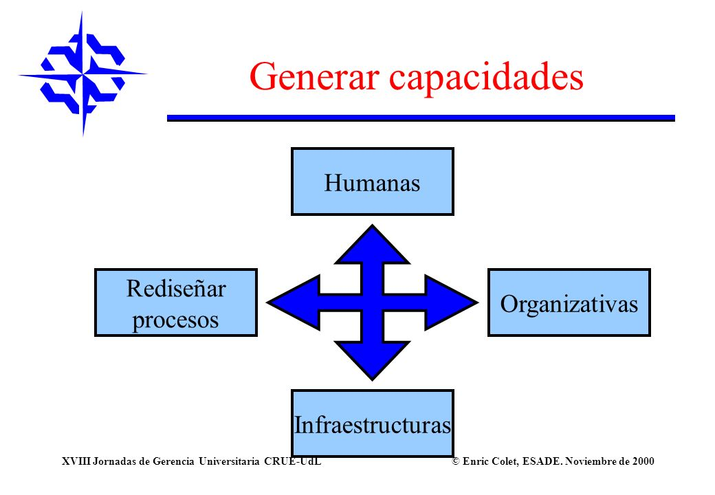 © Enric Colet, ESADE. Noviembre de 2000XVIII Jornadas de Gerencia Universitaria CRUE-UdL Generar capacidades Organizativas Humanas Rediseñar procesos