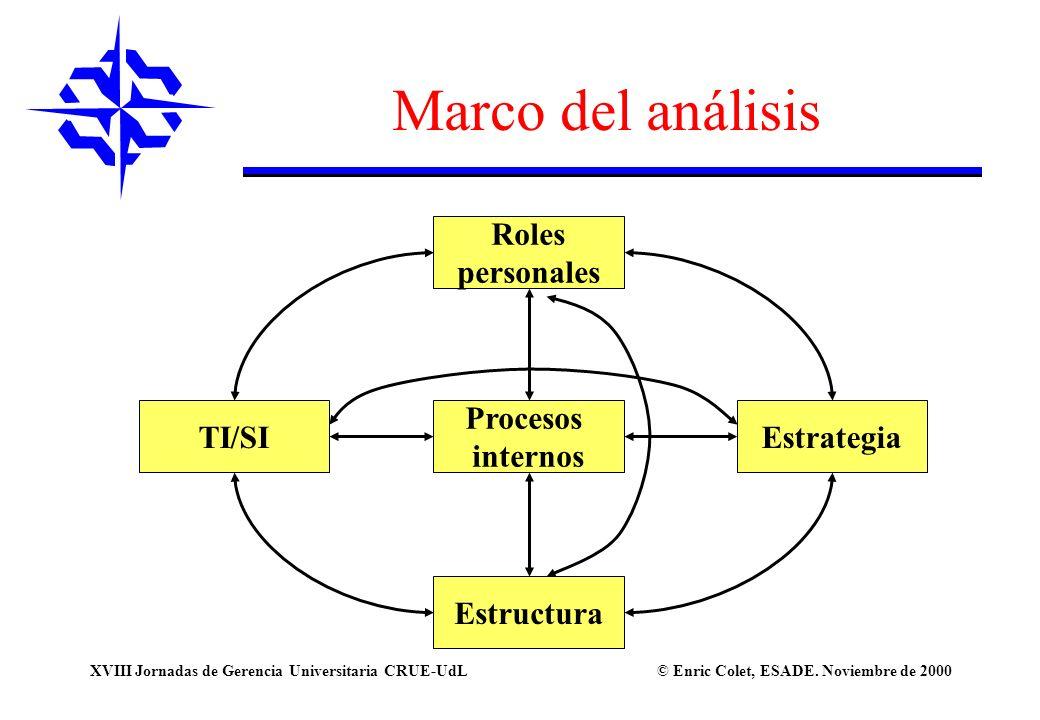 © Enric Colet, ESADE. Noviembre de 2000XVIII Jornadas de Gerencia Universitaria CRUE-UdL TI/SI Estructura Procesos internos Roles personales Estrategi
