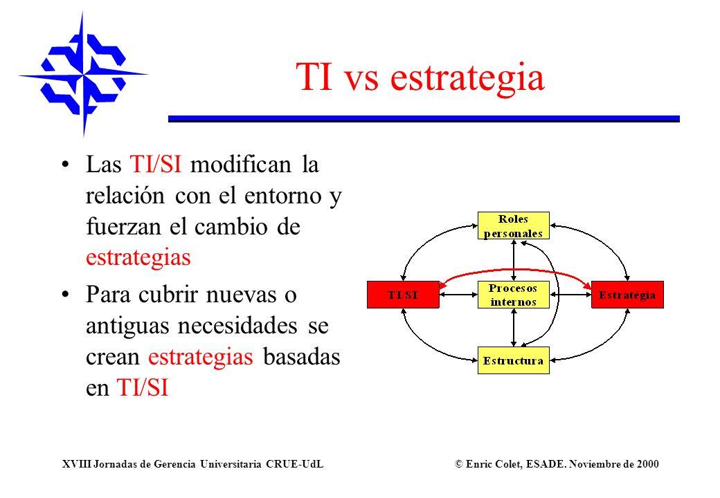 © Enric Colet, ESADE. Noviembre de 2000XVIII Jornadas de Gerencia Universitaria CRUE-UdL TI vs estrategia Las TI/SI modifican la relación con el entor