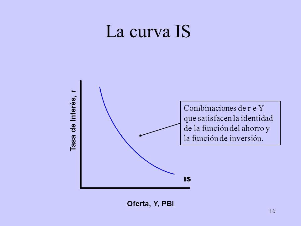 10 La curva IS Oferta, Y, PBI Tasa de Interés, r IS Combinaciones de r e Y que satisfacen la identidad de la función del ahorro y la función de invers