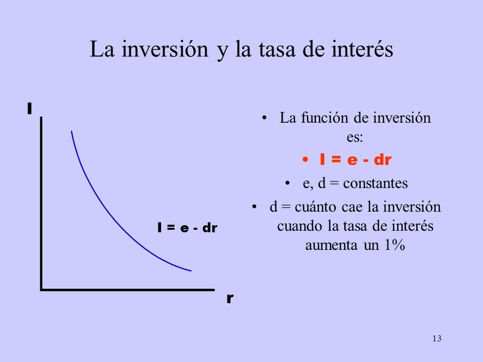 13 La inversión y la tasa de interés La función de inversión es: I = e - dr e, d = constantes d = cuánto cae la inversión cuando la tasa de interés au