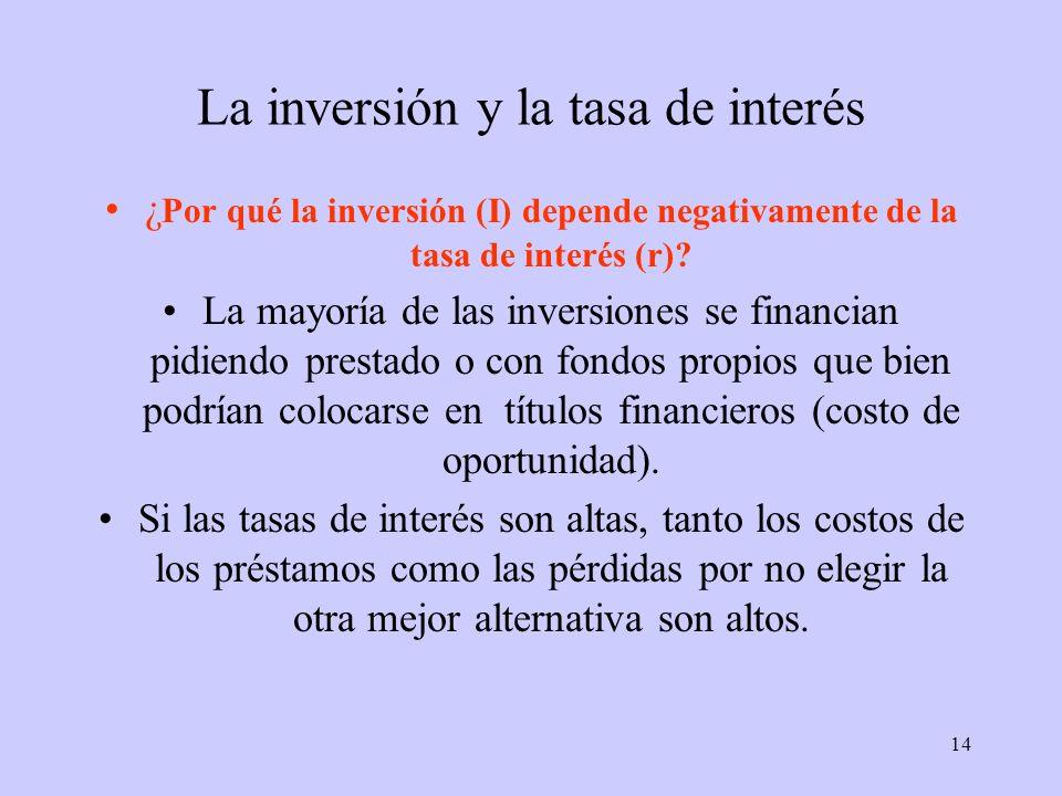 14 La inversión y la tasa de interés ¿ Por qué la inversión (I) depende negativamente de la tasa de interés (r)? La mayoría de las inversiones se fina