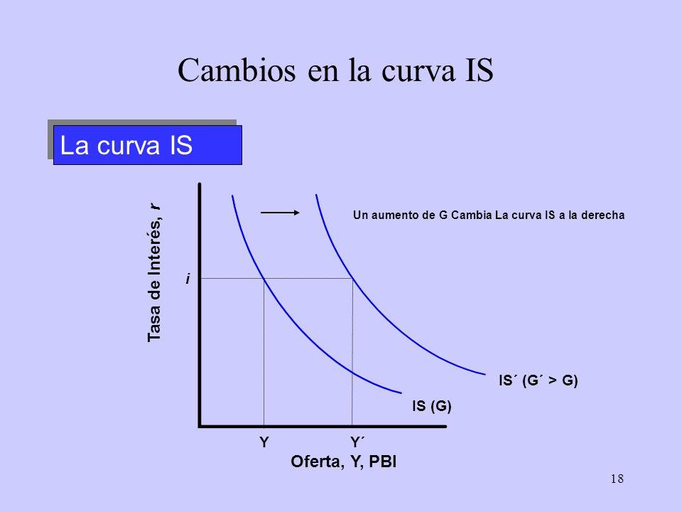 18 IS (G) Y i La curva IS Cambios en la curva IS Oferta, Y, PBI Tasa de Interés, r Y´ IS´ (G´ > G) Un aumento de G Cambia La curva IS a la derecha