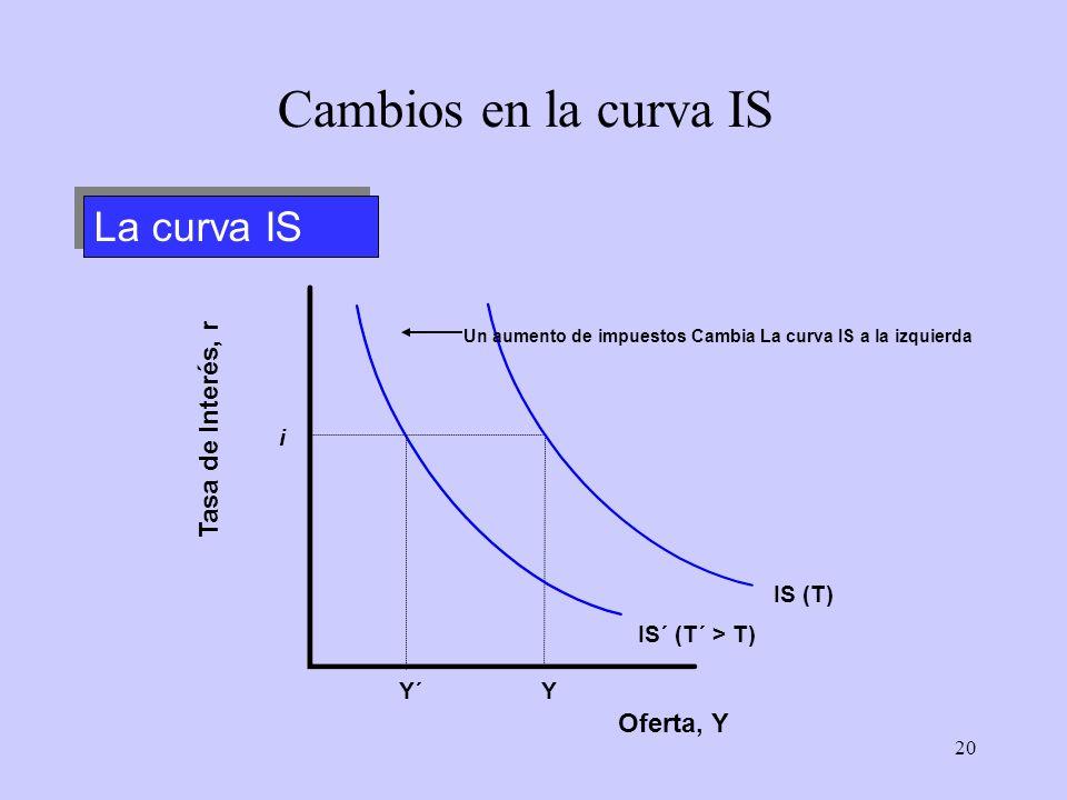 20 i Y IS (T) La curva IS Cambios en la curva IS Oferta, Y Tasa de Interés, r IS´ (T´ > T) Y´ Un aumento de impuestos Cambia La curva IS a la izquierd