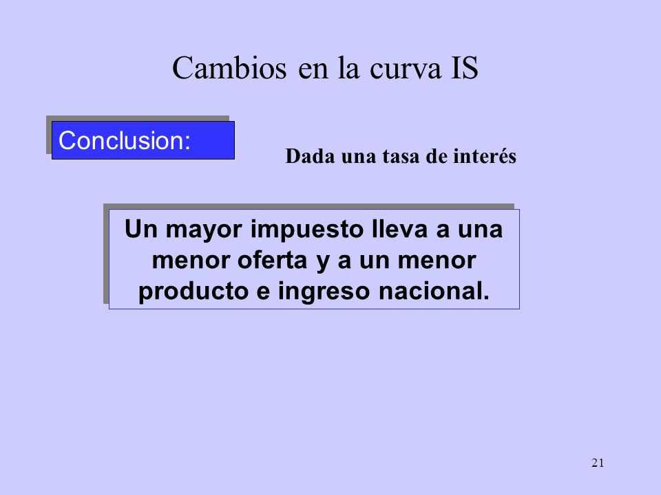 21 Conclusion: Cambios en la curva IS Un mayor impuesto lleva a una menor oferta y a un menor producto e ingreso nacional. Dada una tasa de interés