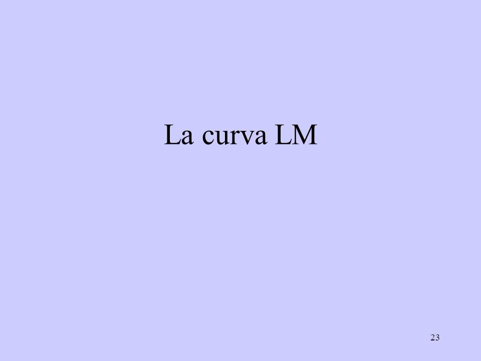 23 La curva LM