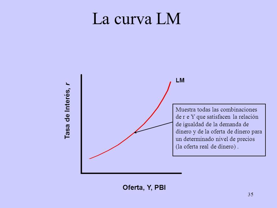 35 La curva LM Oferta, Y, PBI Tasa de Interés, r LM Muestra todas las combinaciones de r e Y que satisfacen la relación de igualdad de la demanda de d