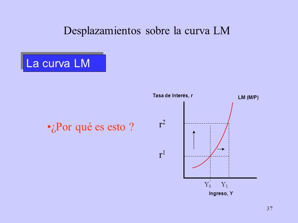 37 LM (M/P) La curva LM Desplazamientos sobre la curva LM Tasa de Interés, r Ingreso, Y r1r1 r2r2 ¿Por qué es esto ? Y 0 Y 1
