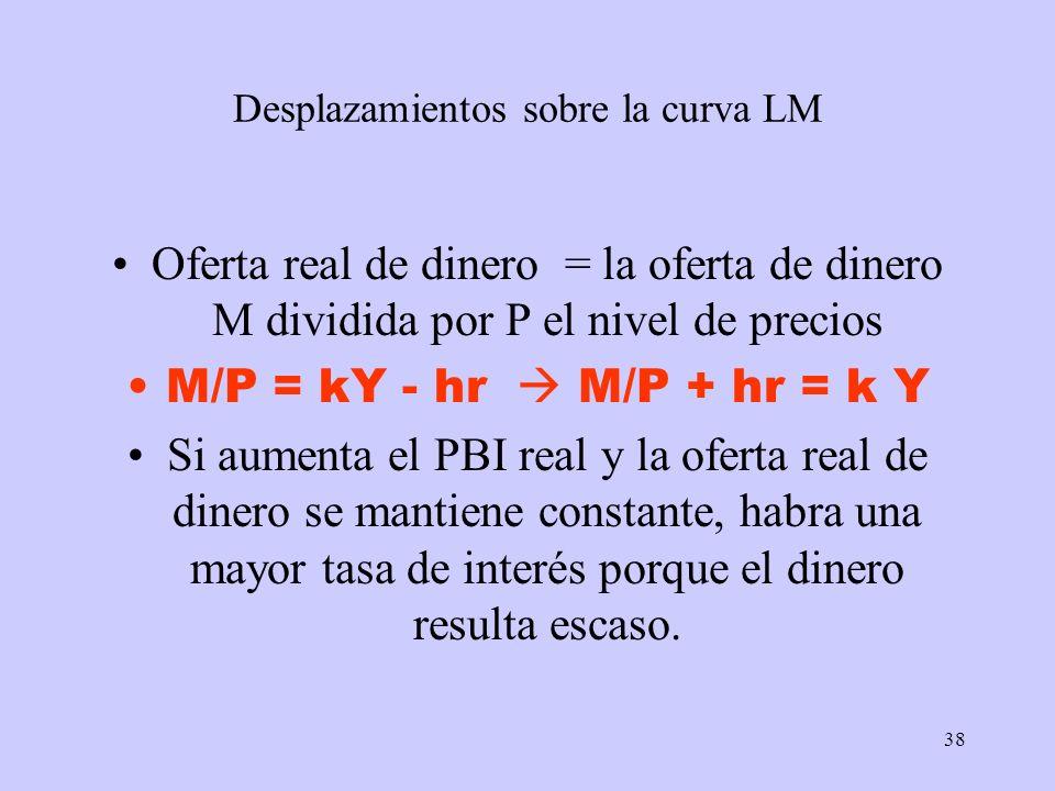 38 Desplazamientos sobre la curva LM Oferta real de dinero = la oferta de dinero M dividida por P el nivel de precios M/P = kY - hr M/P + hr = k Y Si
