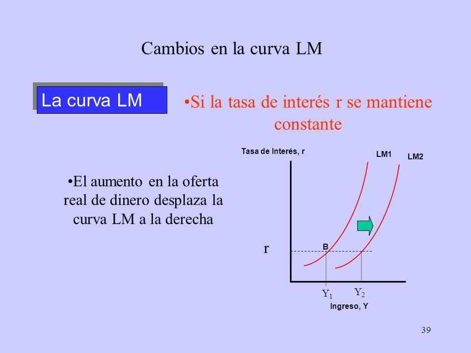 39 LM1 La curva LM Cambios en la curva LM Tasa de Interés, r Ingreso, Y Si la tasa de interés r se mantiene constante Y1Y1 Y2Y2 B LM2 r El aumento en