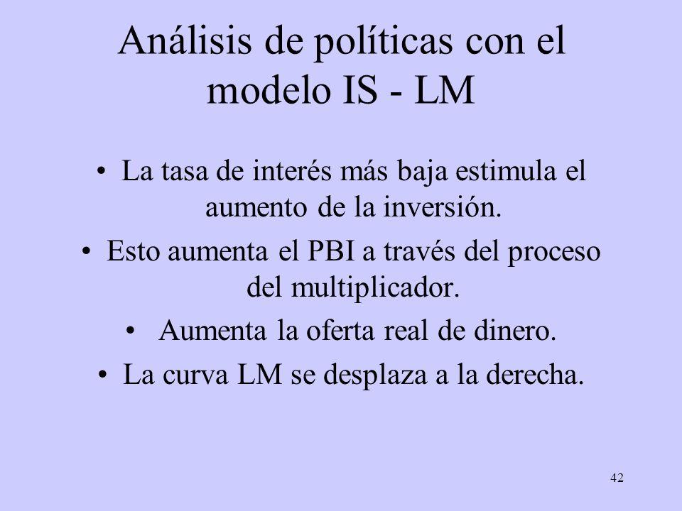 42 Análisis de políticas con el modelo IS - LM La tasa de interés más baja estimula el aumento de la inversión. Esto aumenta el PBI a través del proce