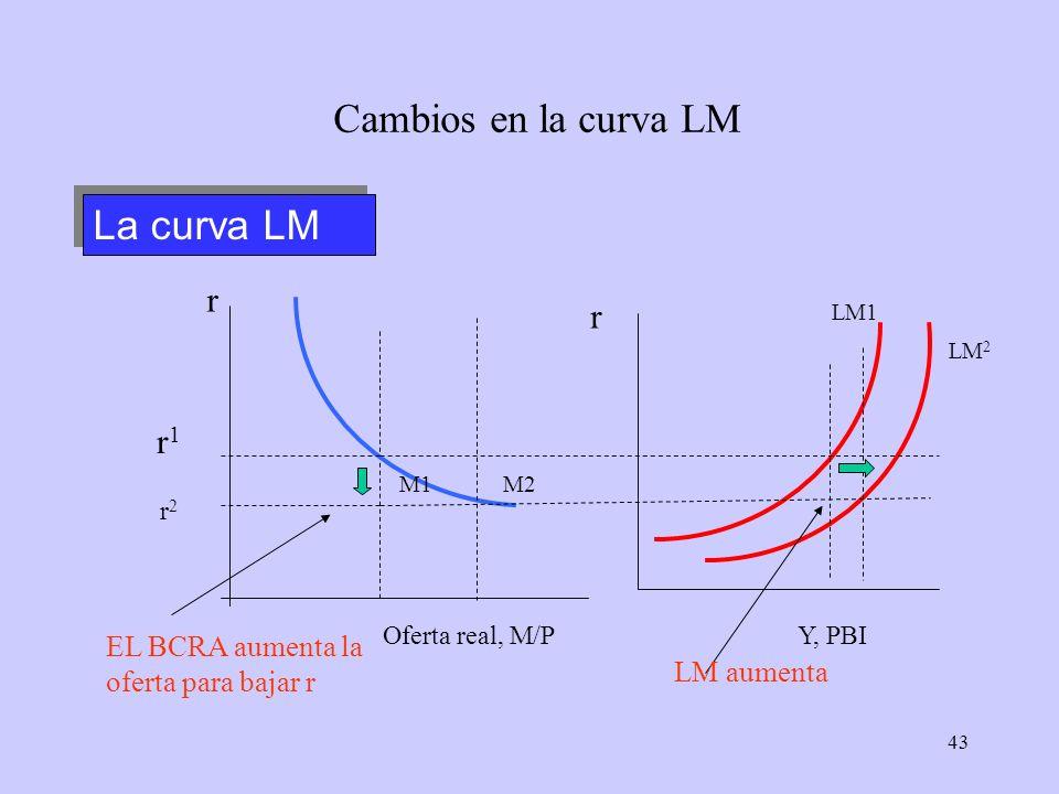 43 Cambios en la curva LM Oferta real, M/P r r Y, PBI LM 2 r 2 M1 M2 LM1 r1r1 EL BCRA aumenta la oferta para bajar r LM aumenta La curva LM